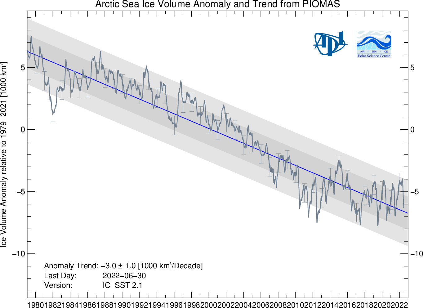 Arctic Sea Ice Volume