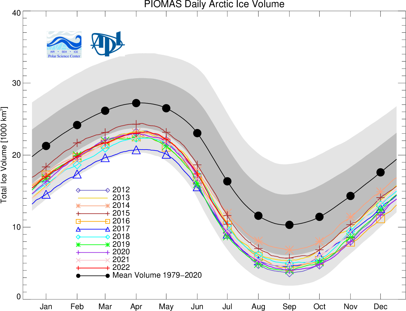 Has Arctic Sea Ice Returned To Normal The P S Cooler Which I Would Recomend Using Here Is A Better Diagram Volume From Piomas