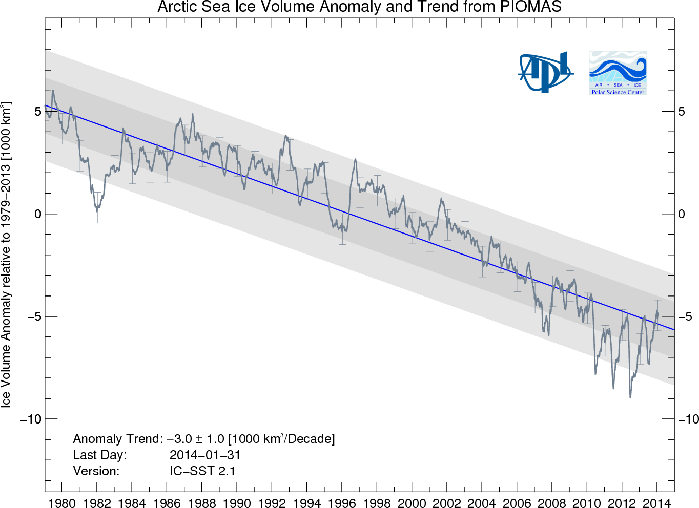 Arctic Sea Ice Volume Anomaly, 1979-Present