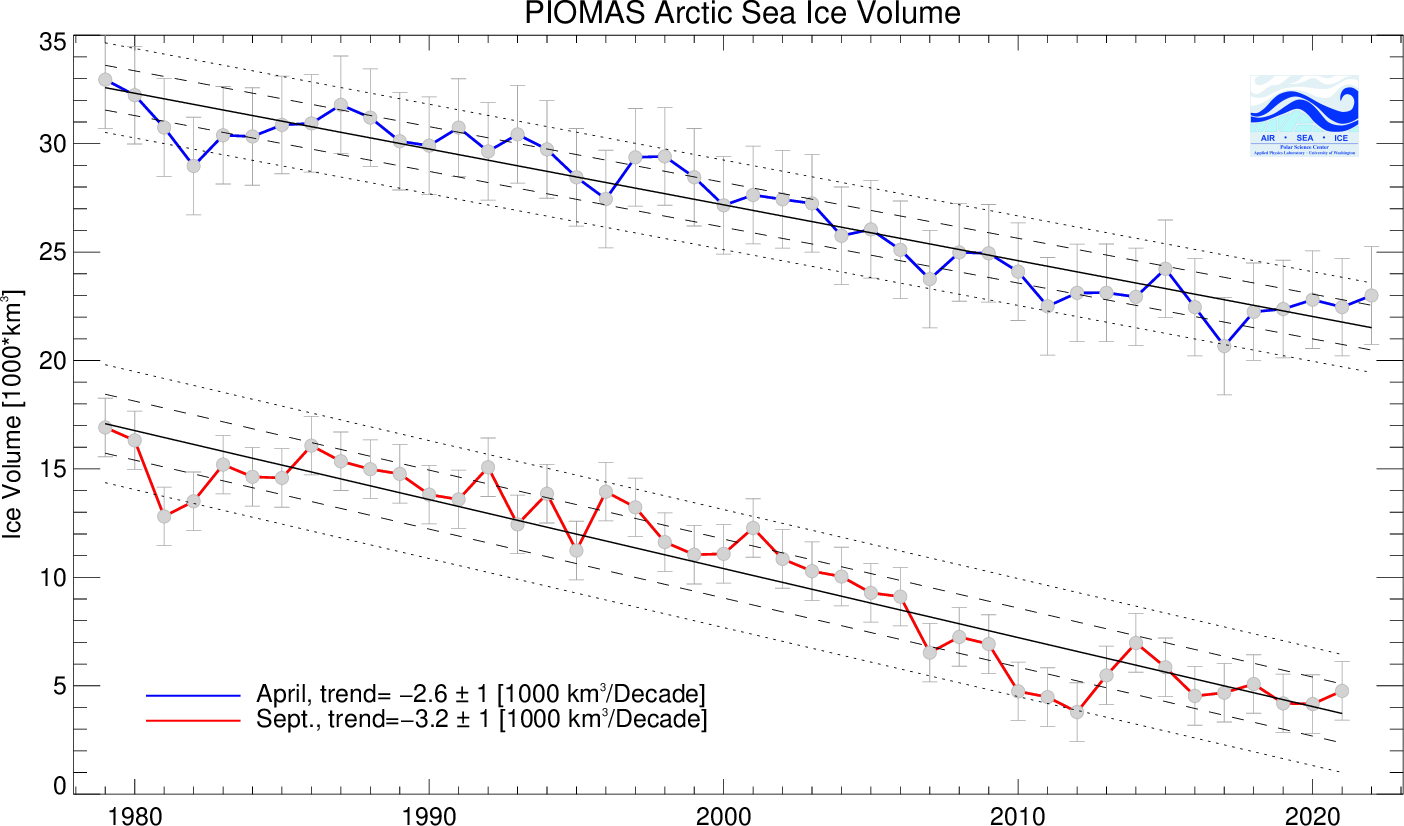 PIOMAS volume extreme trends