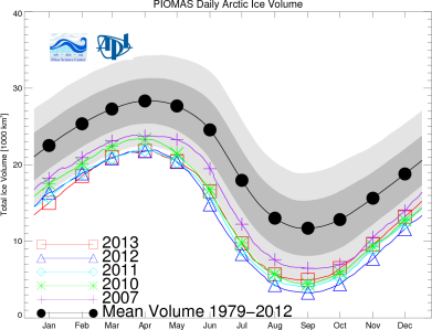 Annual Cycle of Ice Volume Anomaly