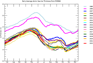 Daily Average Ice Thickness